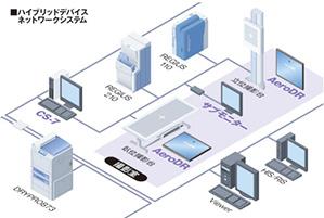 デジタル画像レントゲン診断システムのネットワークイメージ